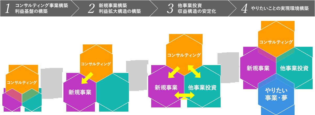 コダワリの成長戦略